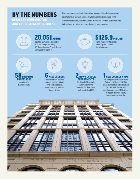 By the Numbers: Dean Ray Whittington and the College of Business